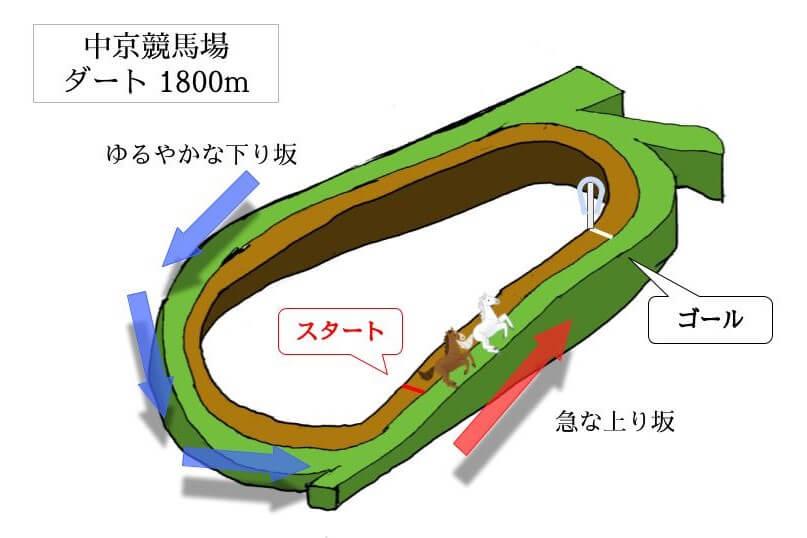中京競馬場 ダート1800mのコースで特徴を解説