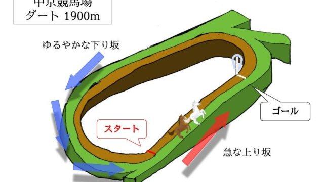 中京競馬場 ダート1900mのコースで特徴を解説
