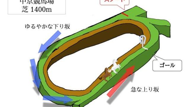 中京競馬場 芝1400mのコースで特徴を解説