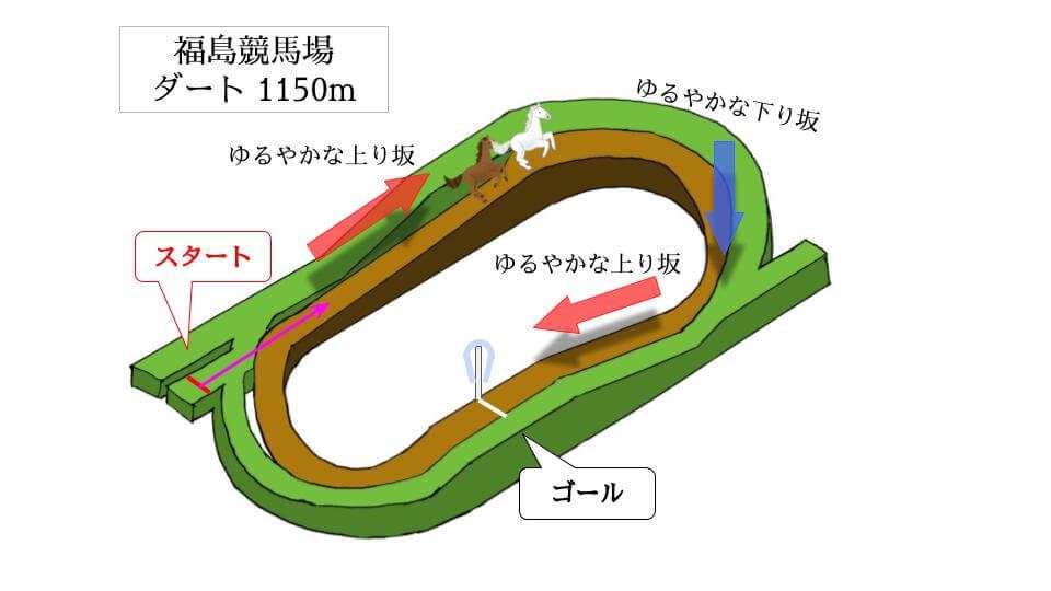 福島競馬場 ダート1150mのコースで特徴を解説