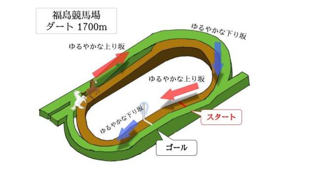 福島競馬場 ダート1700mのコースで特徴を解説