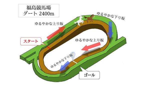 福島競馬場 ダート2400mのコースで特徴を解説