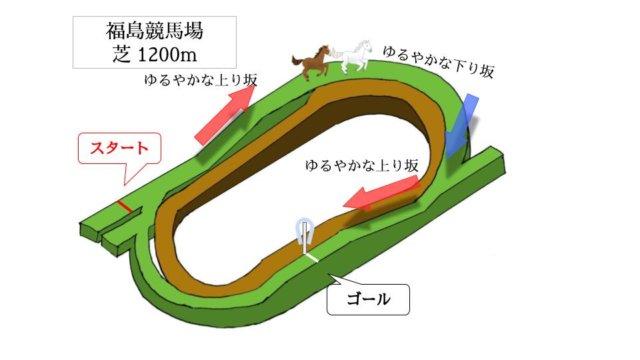 福島競馬場 芝1200mのコースで特徴を解説