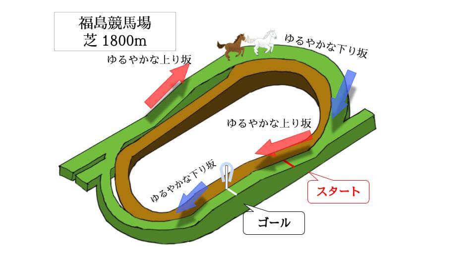 福島競馬場 芝1800mのコースで特徴を解説