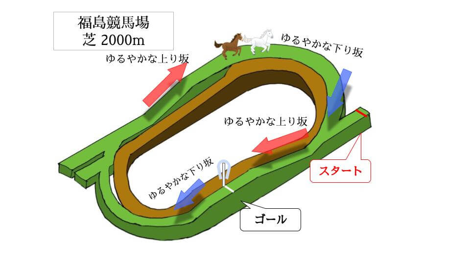 福島競馬場 芝2000mのコースで特徴を解説