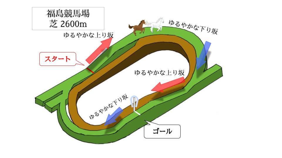福島競馬場 芝2600mのコースで特徴を解説