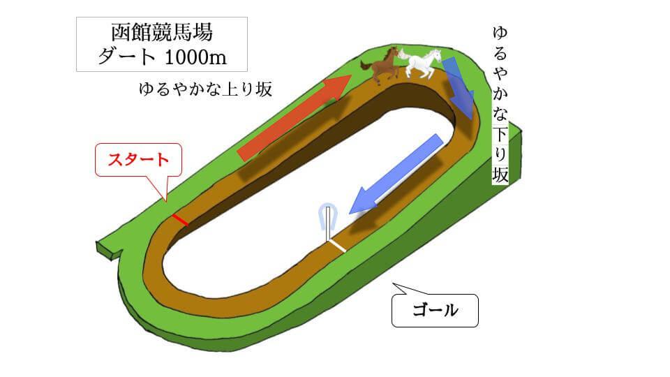 函館競馬場 ダート1000mのコースで特徴を解説