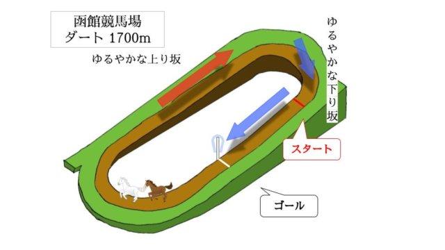 函館競馬場 ダート1700mのコースで特徴を解説