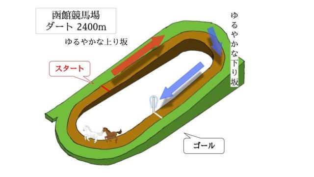 函館競馬場 ダート2400mのコースで特徴を解説