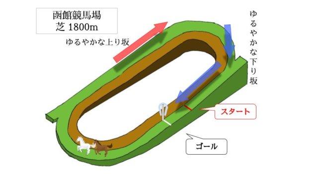 函館競馬場 芝1800mのコースで特徴を解説