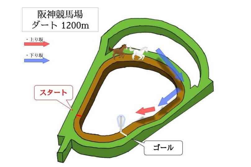 阪神競馬場 ダート1200mのコースで特徴を解説