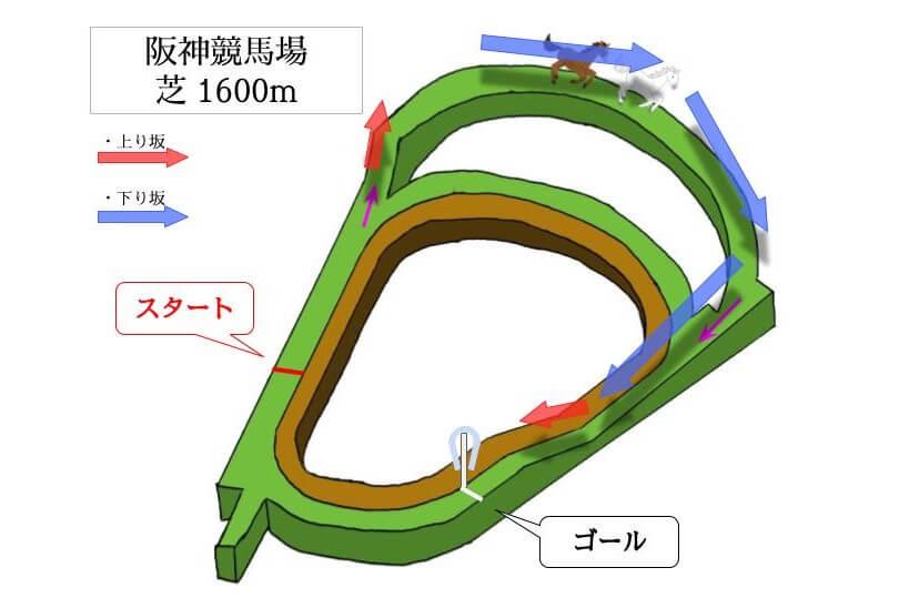 阪神競馬場 芝1600mのコースで特徴を解説