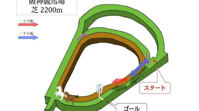 阪神競馬場 芝2200mのコースで特徴を解説