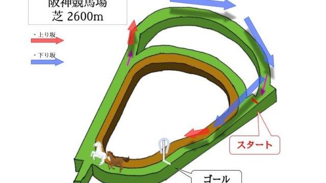 阪神競馬場 芝2600mのコースで特徴を解説