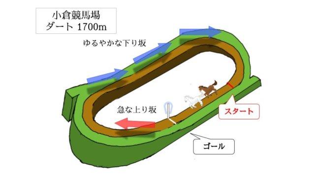 小倉競馬場 ダート1700mのコースで特徴を解説