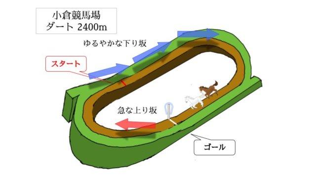 小倉競馬場 ダート2400mのコースで特徴を解説