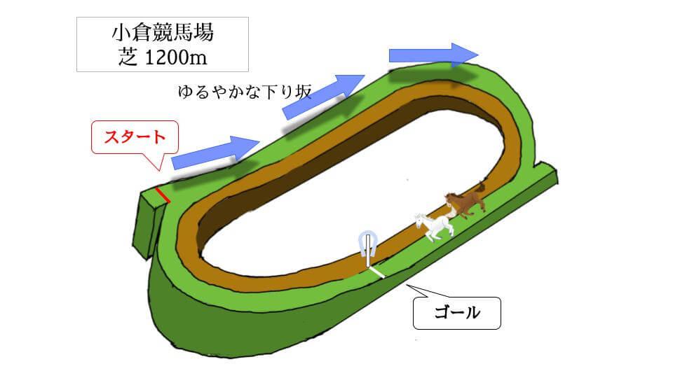 小倉競馬場 芝1200mのコースで特徴を解説