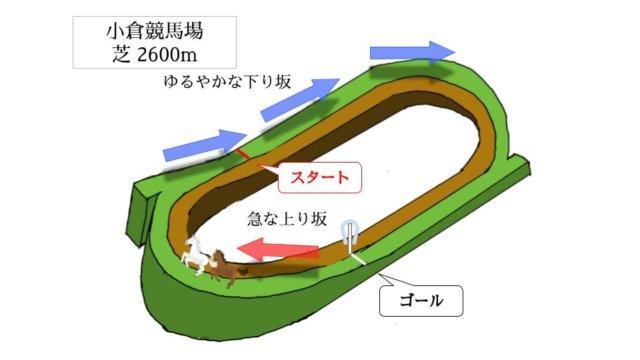 小倉競馬場 芝2600mのコースで特徴を解説