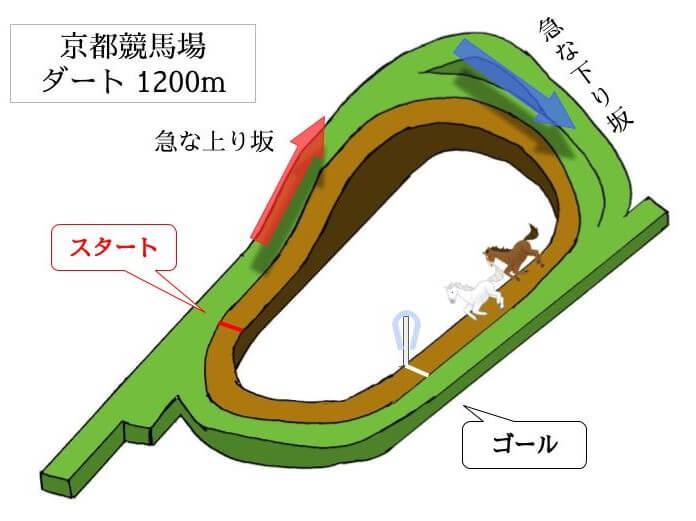 京都競馬場 ダート1200mのコースで特徴を解説
