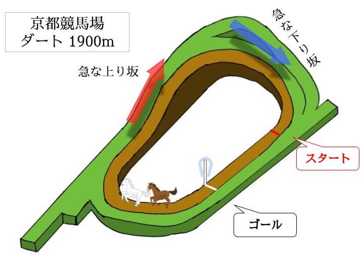 京都競馬場 ダート1900mのコースで特徴を解説