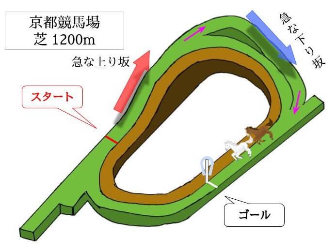 京都競馬場 芝1200mのコースで特徴を解説