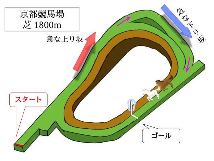 京都競馬場 芝1800mのコースで特徴を解説