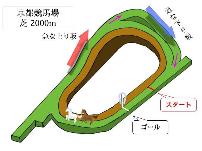 京都競馬場 芝2000mのコースで特徴を解説