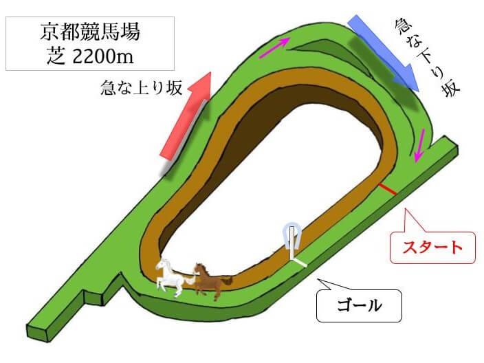 京都競馬場 芝2200mのコースで特徴を解説