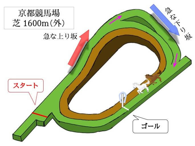 京都競馬場 芝1600m(外)のコースで特徴を解説