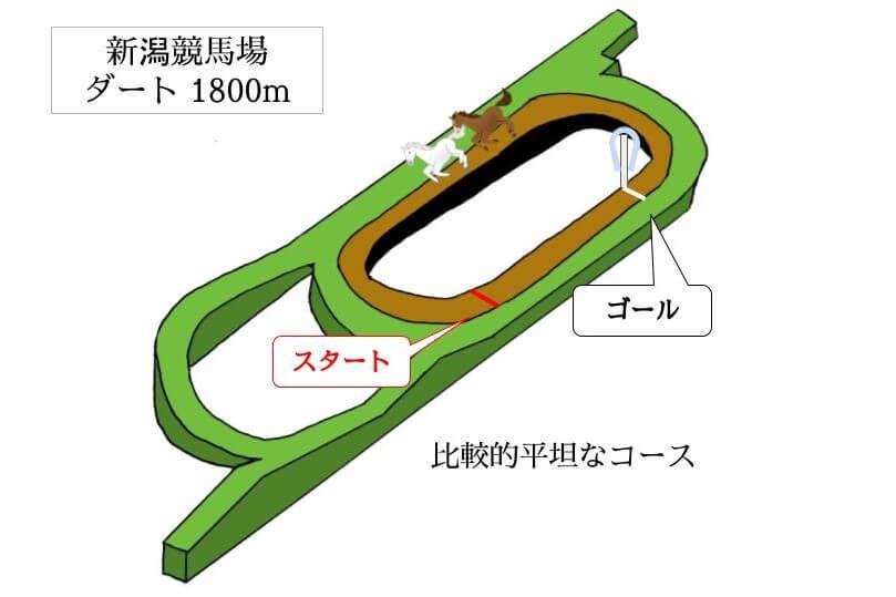 新潟競馬場 ダート1800mのコースで特徴を解説