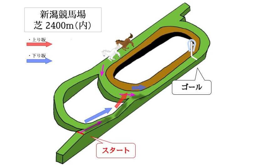 新潟競馬場 芝2400m(内)のコースで特徴を解説