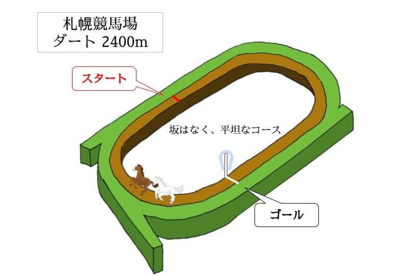 札幌競馬場 ダート2400mのコースで特徴を解説