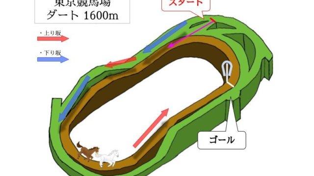 東京競馬場 ダート1600mのコースで特徴を解説