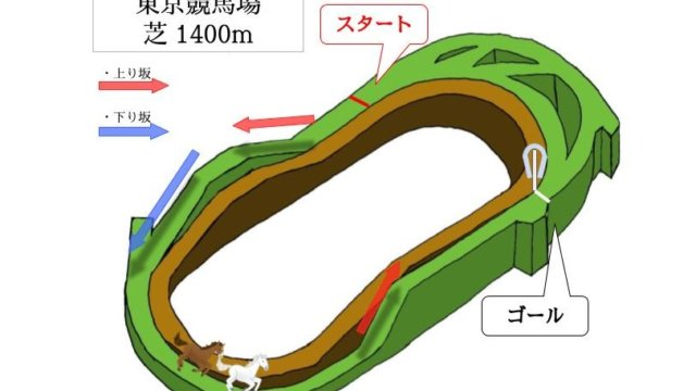 東京競馬場 芝1400mのコースで特徴を解説