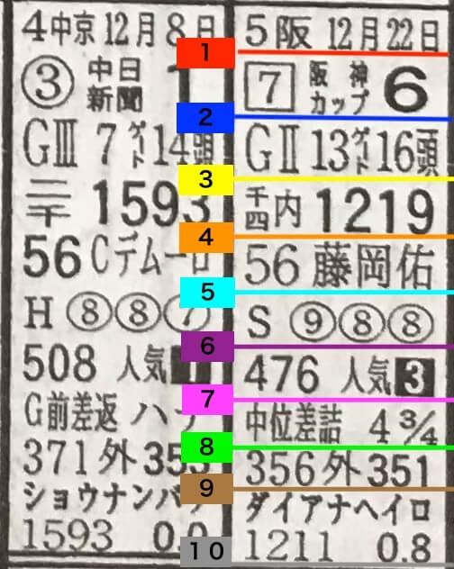 競馬新聞の近走情報の見方/読み方