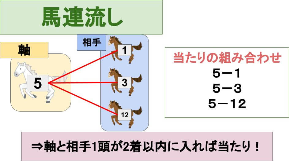馬連流しの説明