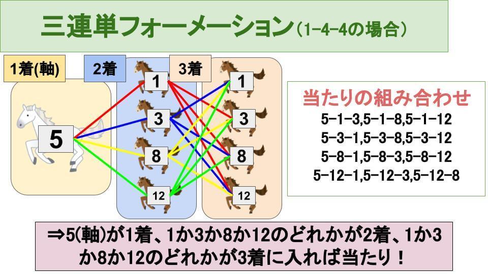 三連単1-4-4フォーメーションの買い方の説明