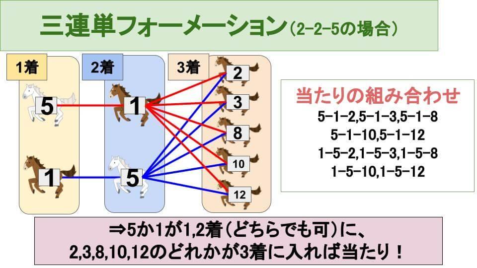 三連単2-2-5フォーメーションの買い方の説明