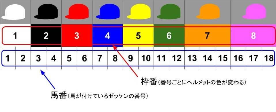 枠連とは?枠番と馬番の違いをヘルメットを用いて解説した画像